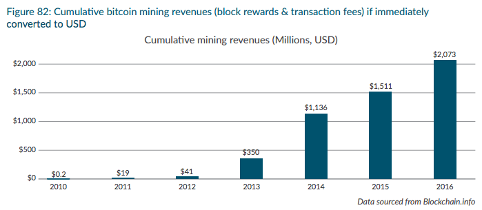 Profitability of Bitcoin mining at the start