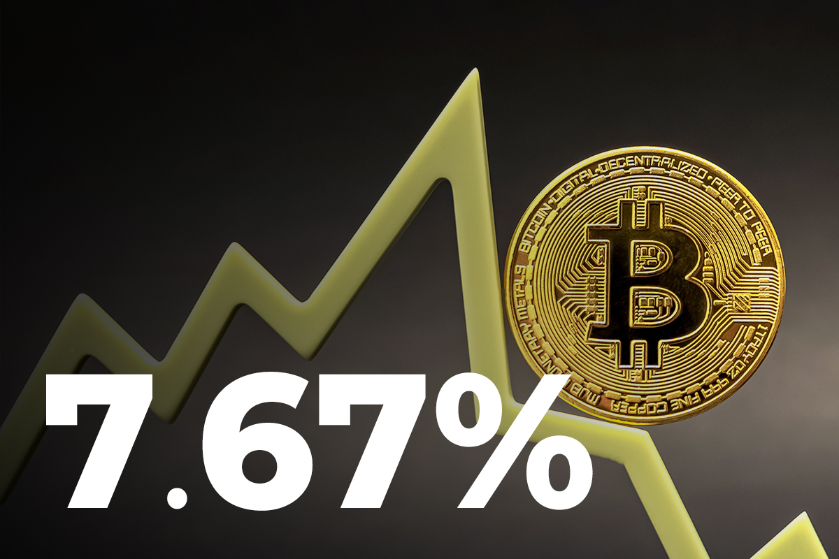 Bitcoin Drops 7.67% After Seeing Largest Rise Since May: Possible Reasons