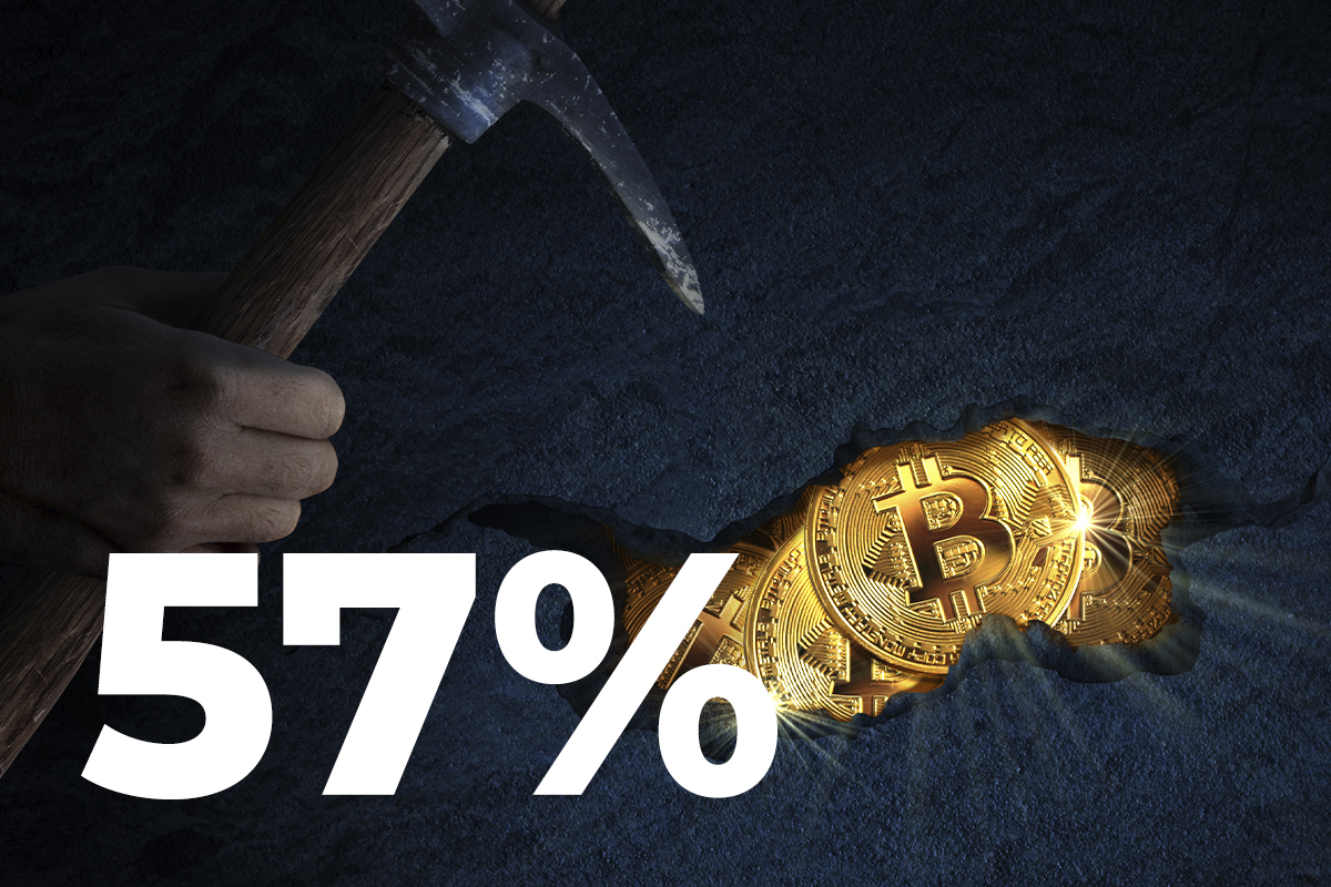 Bitcoin Miners Revenue Up 57% Since June