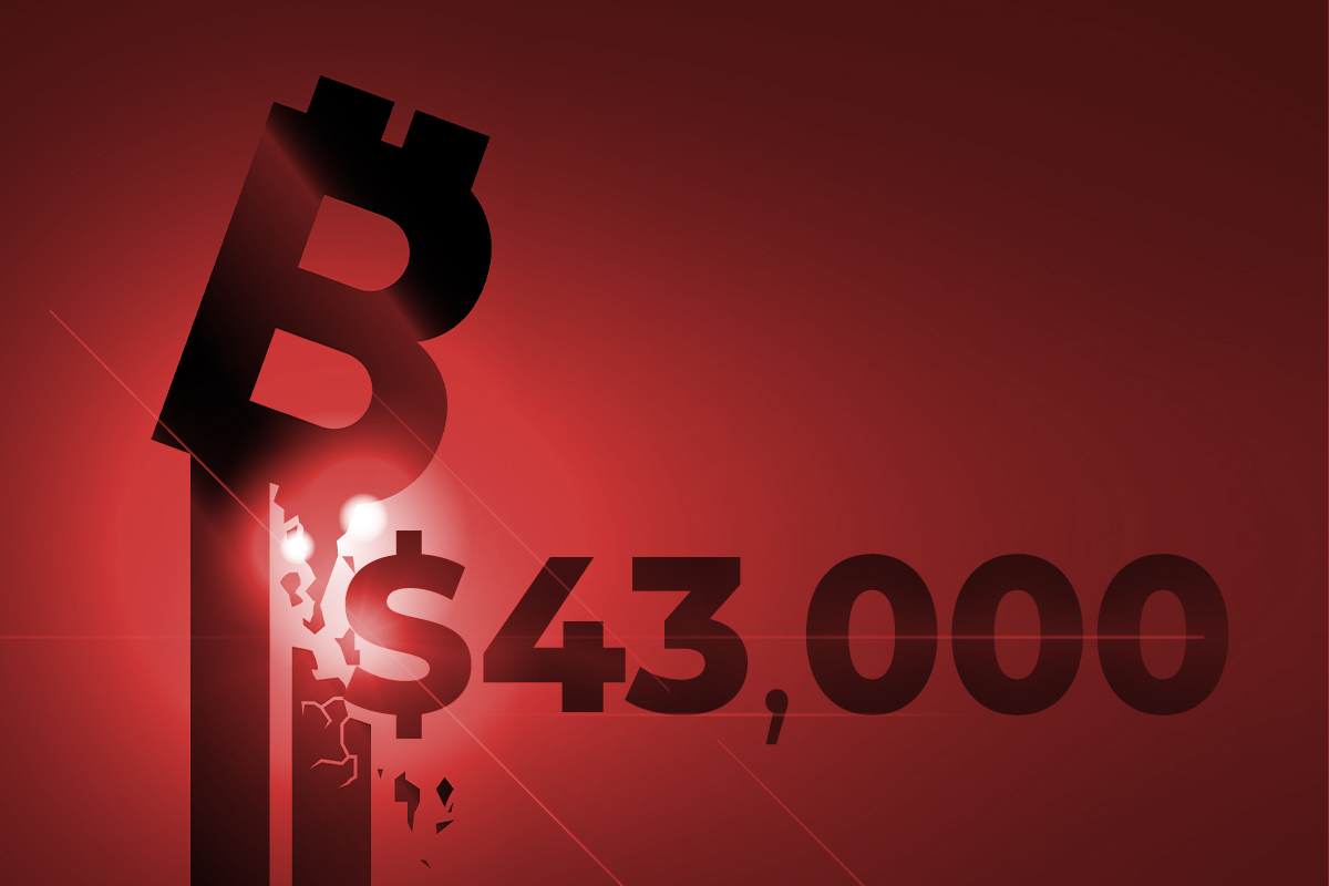 Bitcoin Drops Below $43,000 But Is Gradually Recovering