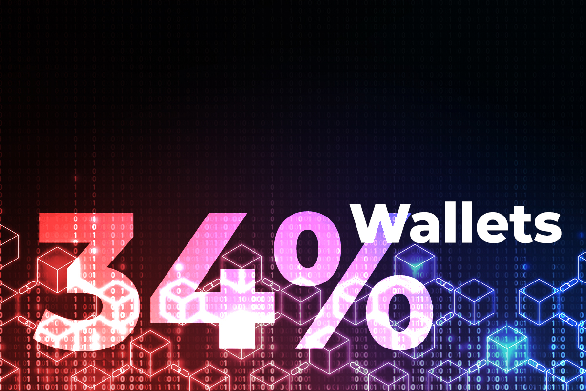 Here's How 34% Of All Crypto Market Wallets Just Went Negative