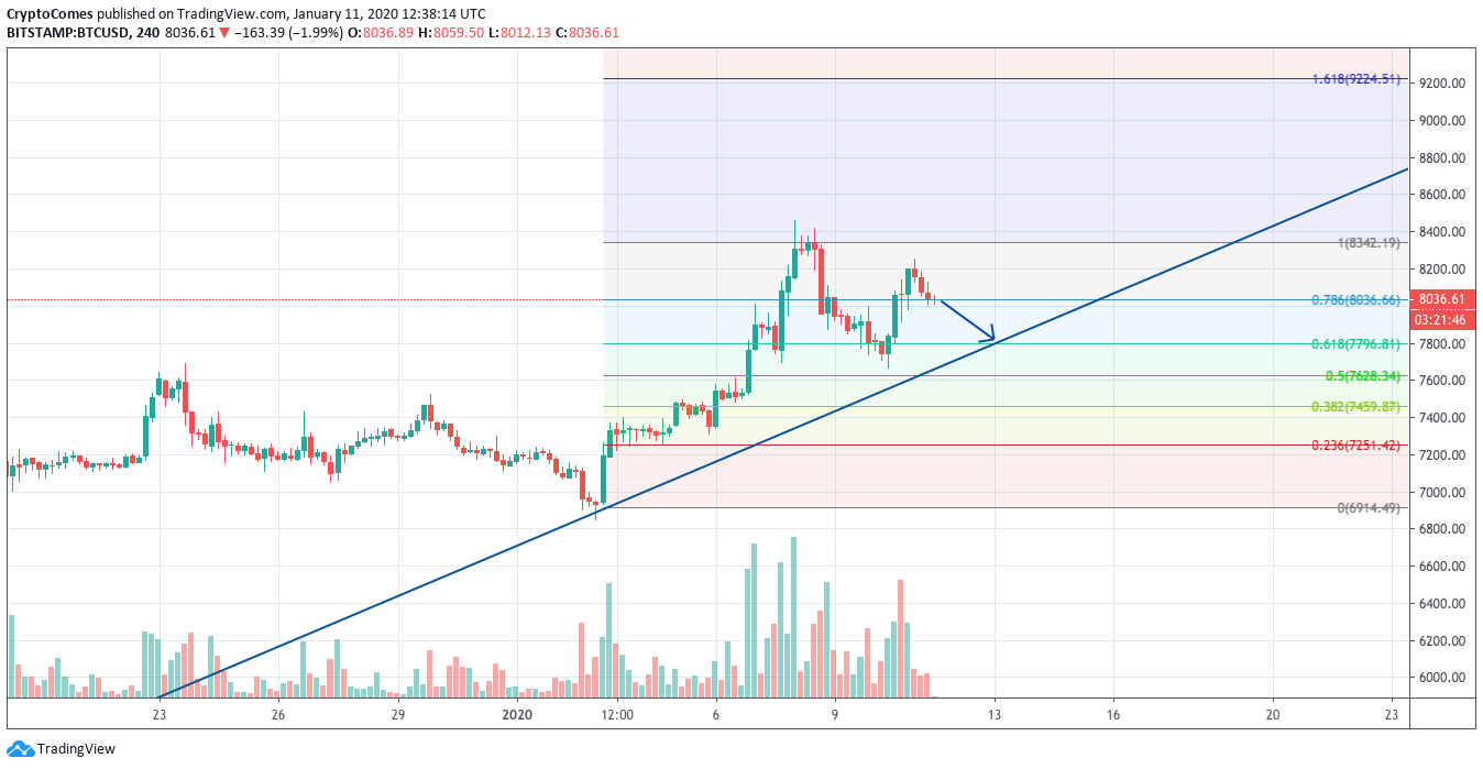 BTC/USD chart by TradingView