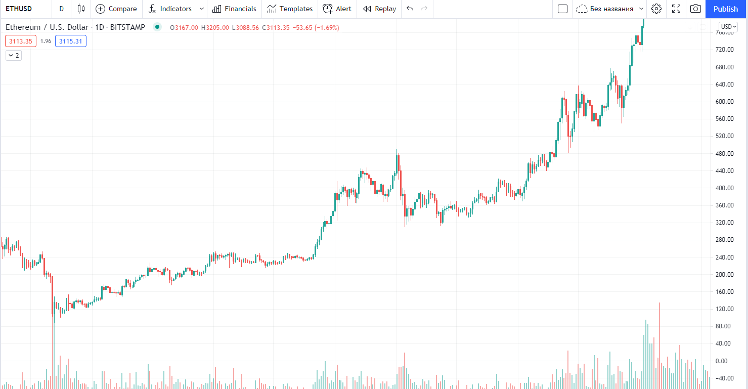 Ethereum May 2020