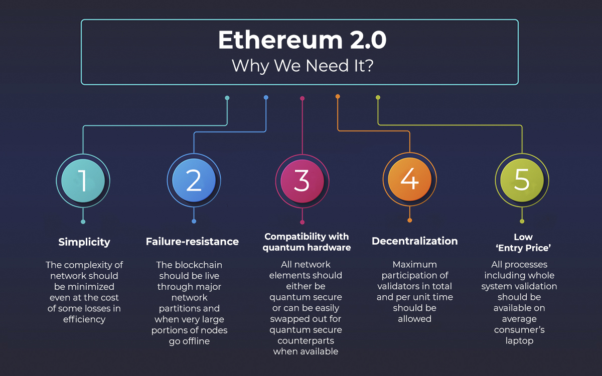 Ethereum 2.0: Why We Need It