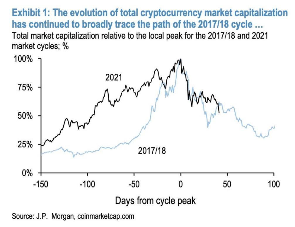 PAccording To JPMorgan Crypto Market Is In Bear Market 1