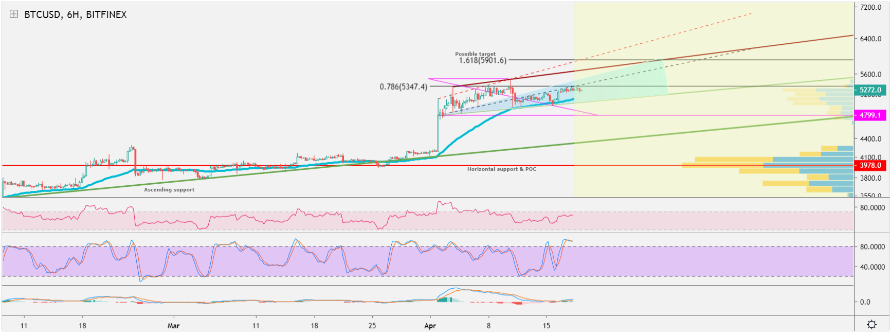 Bitcoin Price Technical Analysis: Sail to $5,900 on Elliot Waves