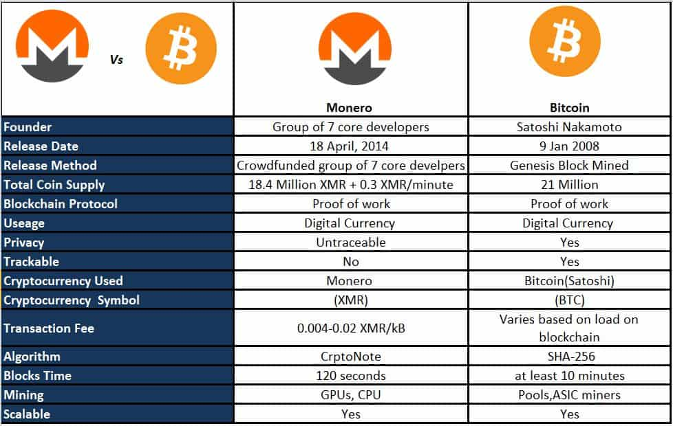 XMR vs. BTC– what is better?