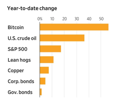 Bitcoin has experienced the biggest growth in 2019 so far