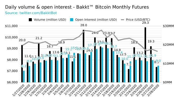 Bakkt bitcoin volume has been increasing