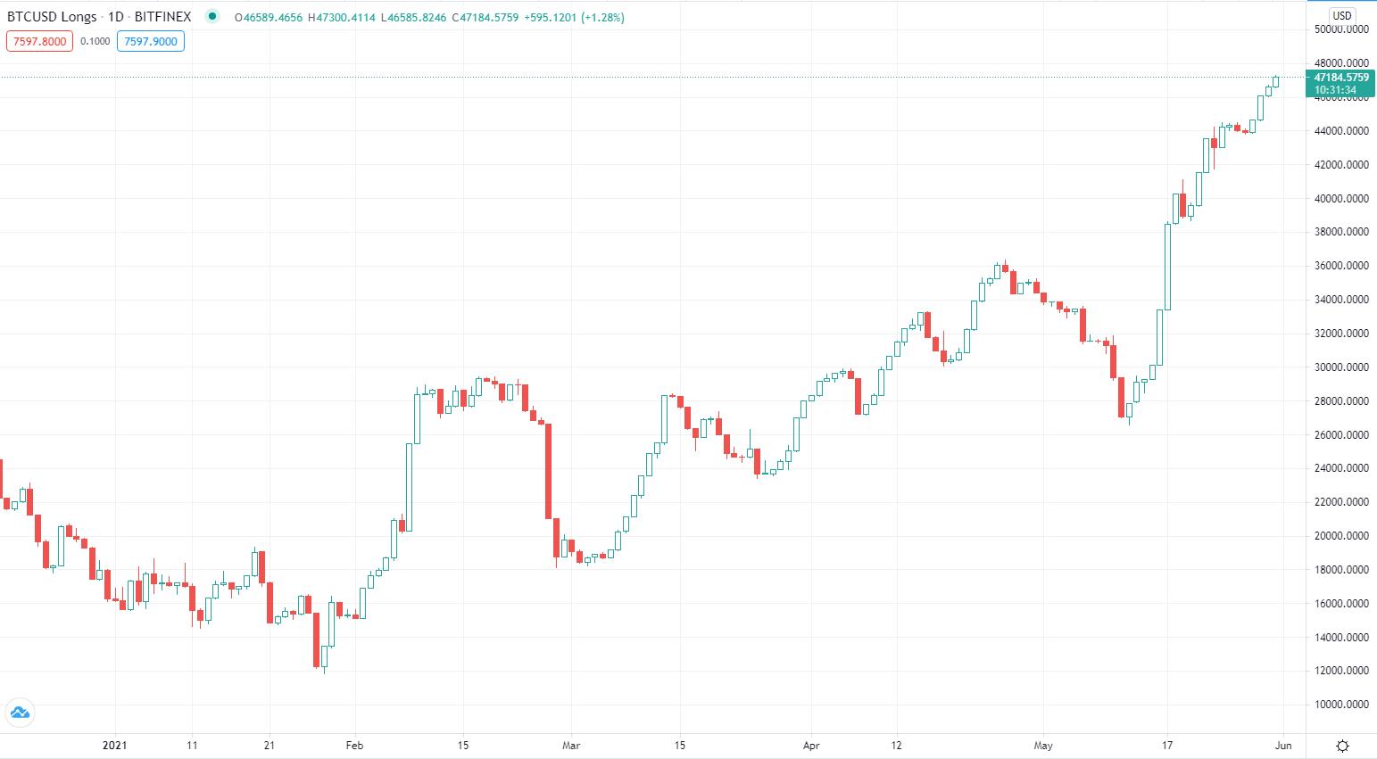 bitfinex bitcoin aukso indėlis)