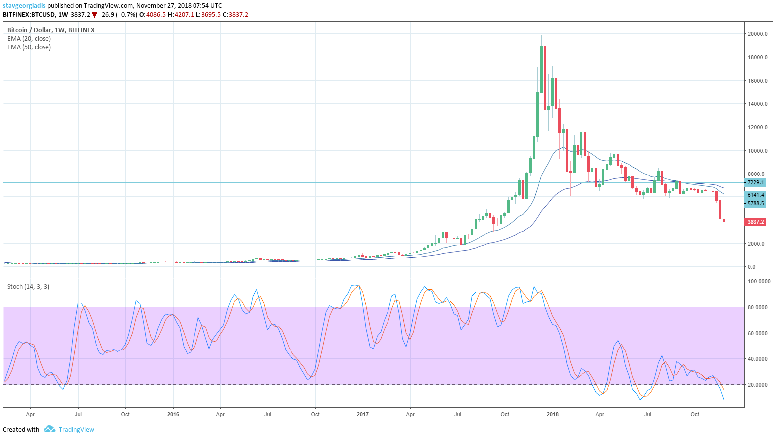 Bitcoin's Monthly and Weekly Charts