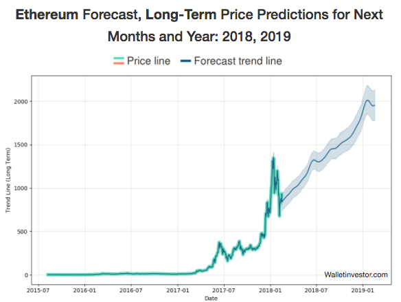 Long-term price Ethereum forecast chart