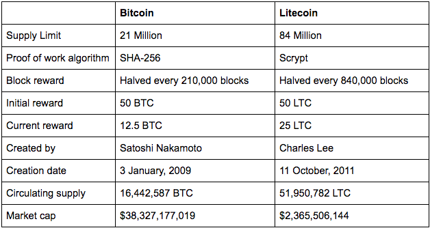 Litecoin is a more advanced solution than Bitcoin