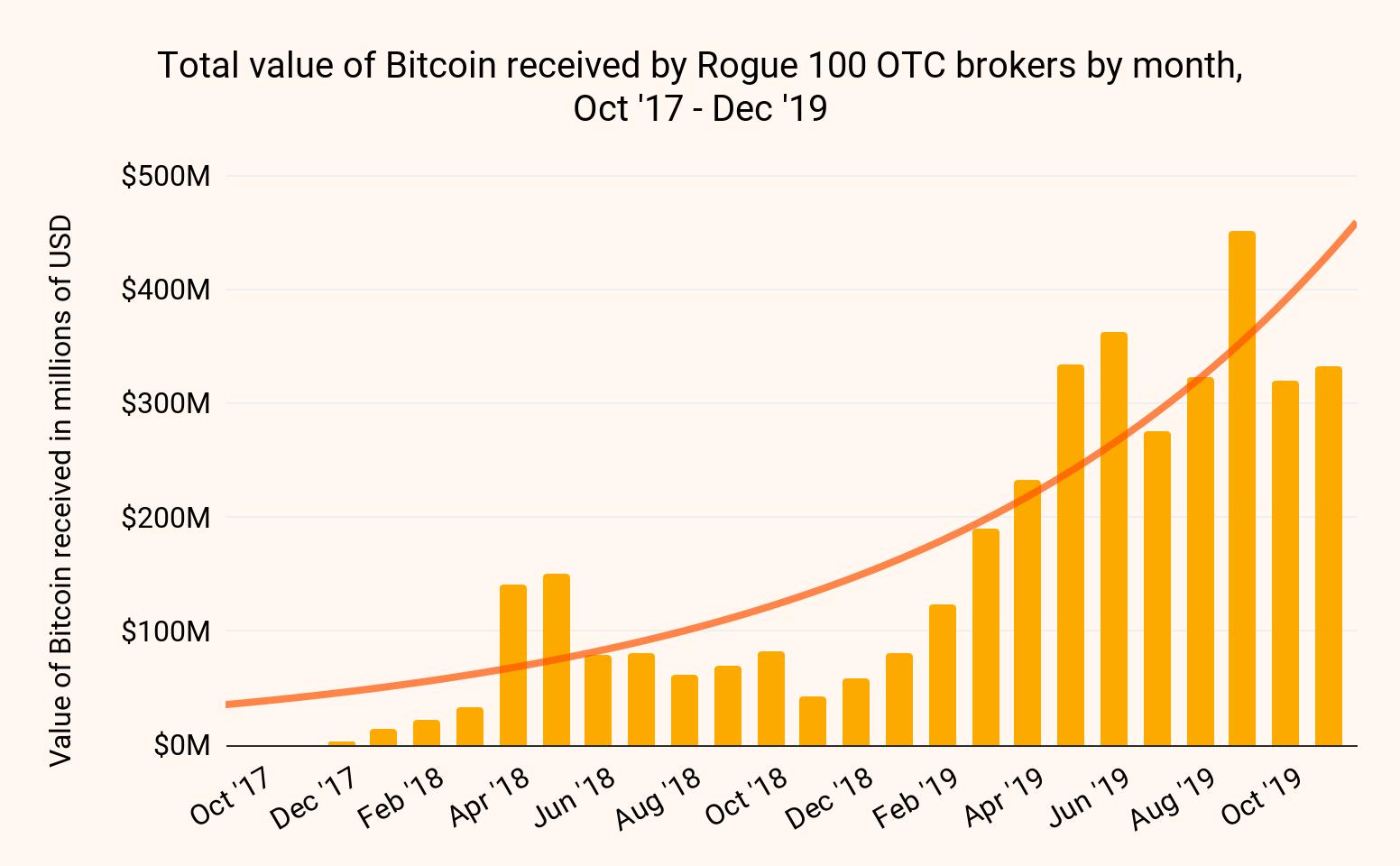 OTC brokers