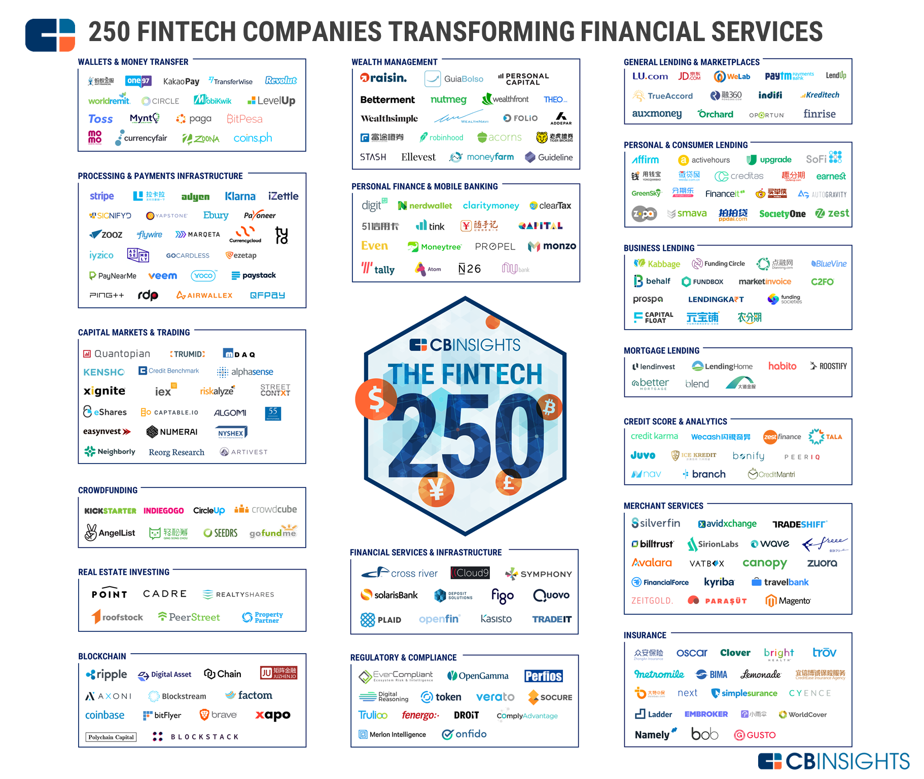 250 Financial ICOs to consider