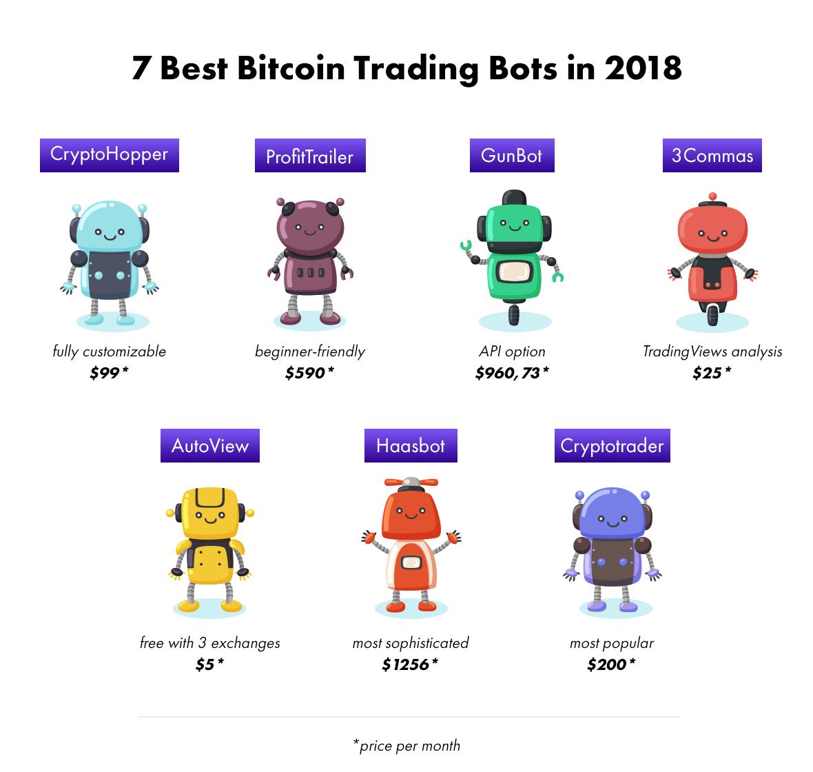 Bitcoin trading bot strategies
