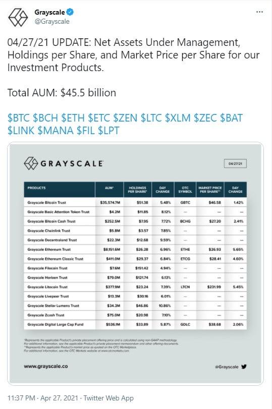 7126 009 1 - شرکت سرمایه گذاری گری اسکیل دریک روز معادل 2.5 میلیارد دلار آلتکوین خرید