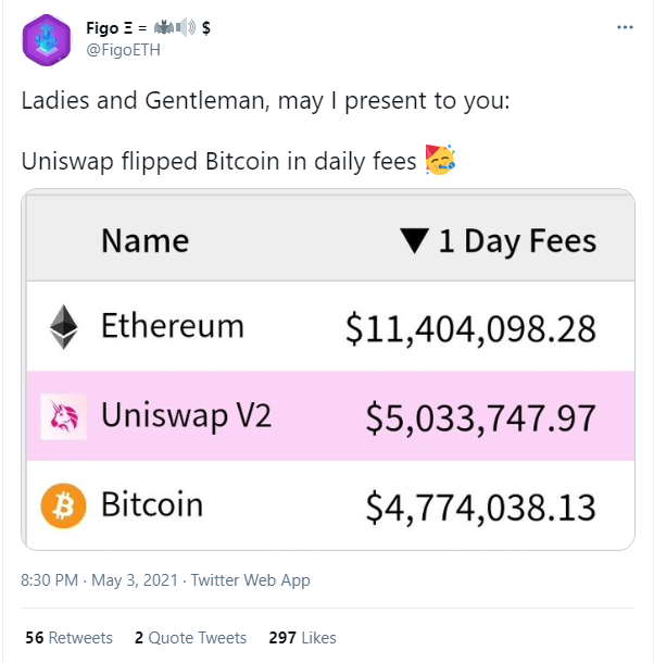 Uniswap surpasses Bitcoin (BTC)