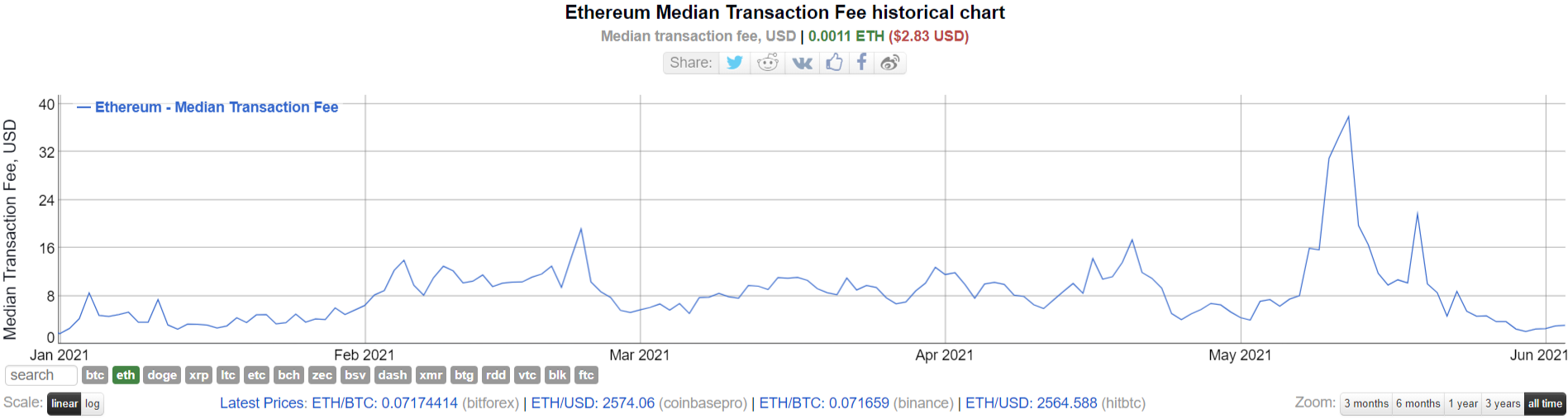 Ethereum (ETH) fees back to December's lows