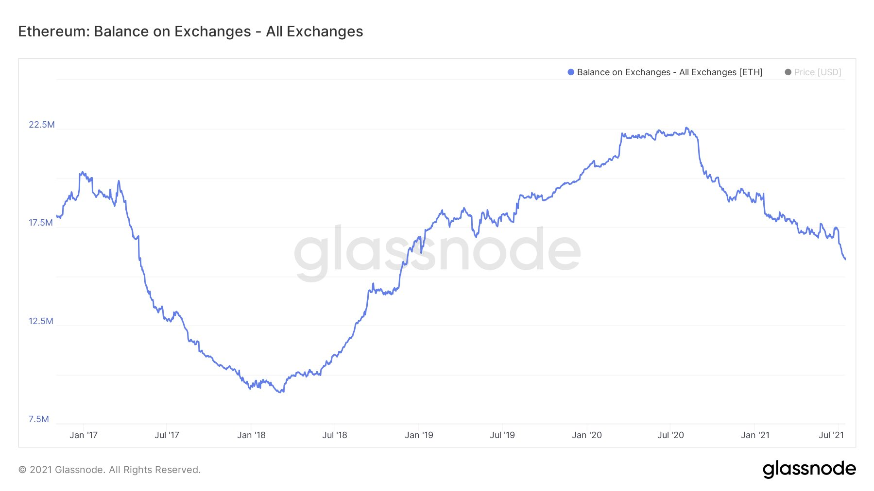 Ethereum (ETH) supply on exchange drops to 2018 level
