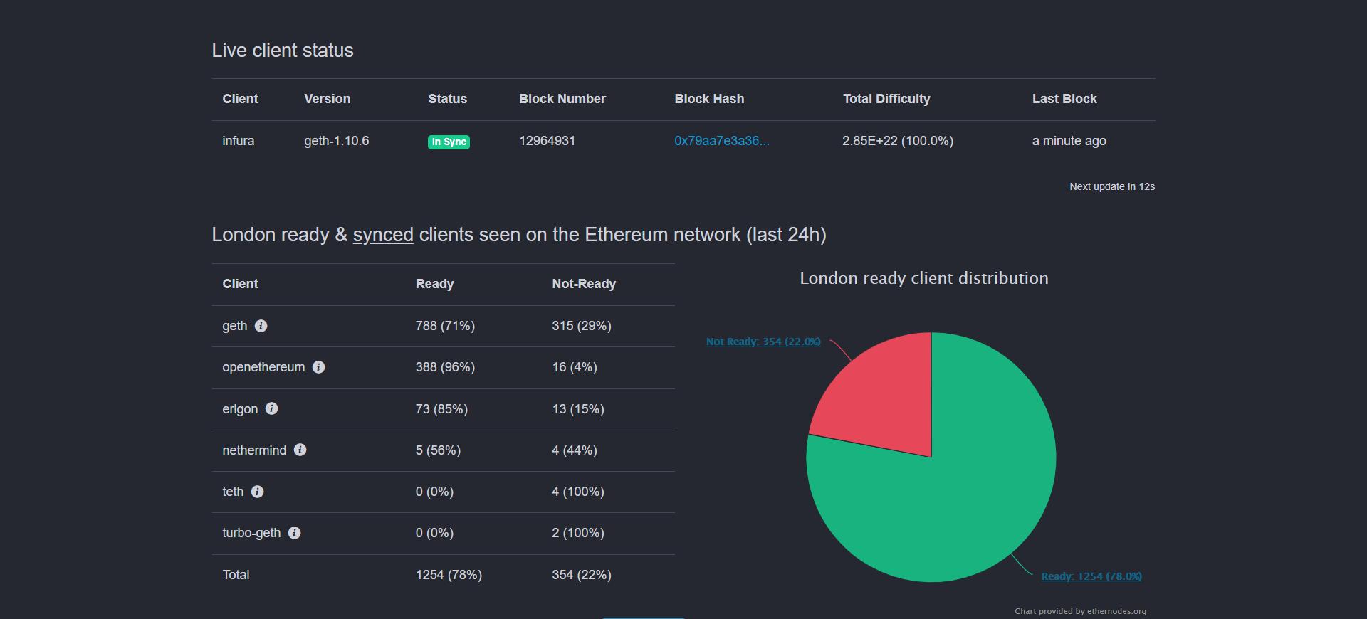 ethereum güncellemesi Merakla beklenen Ethereum güncellemesi nihayet geldi!