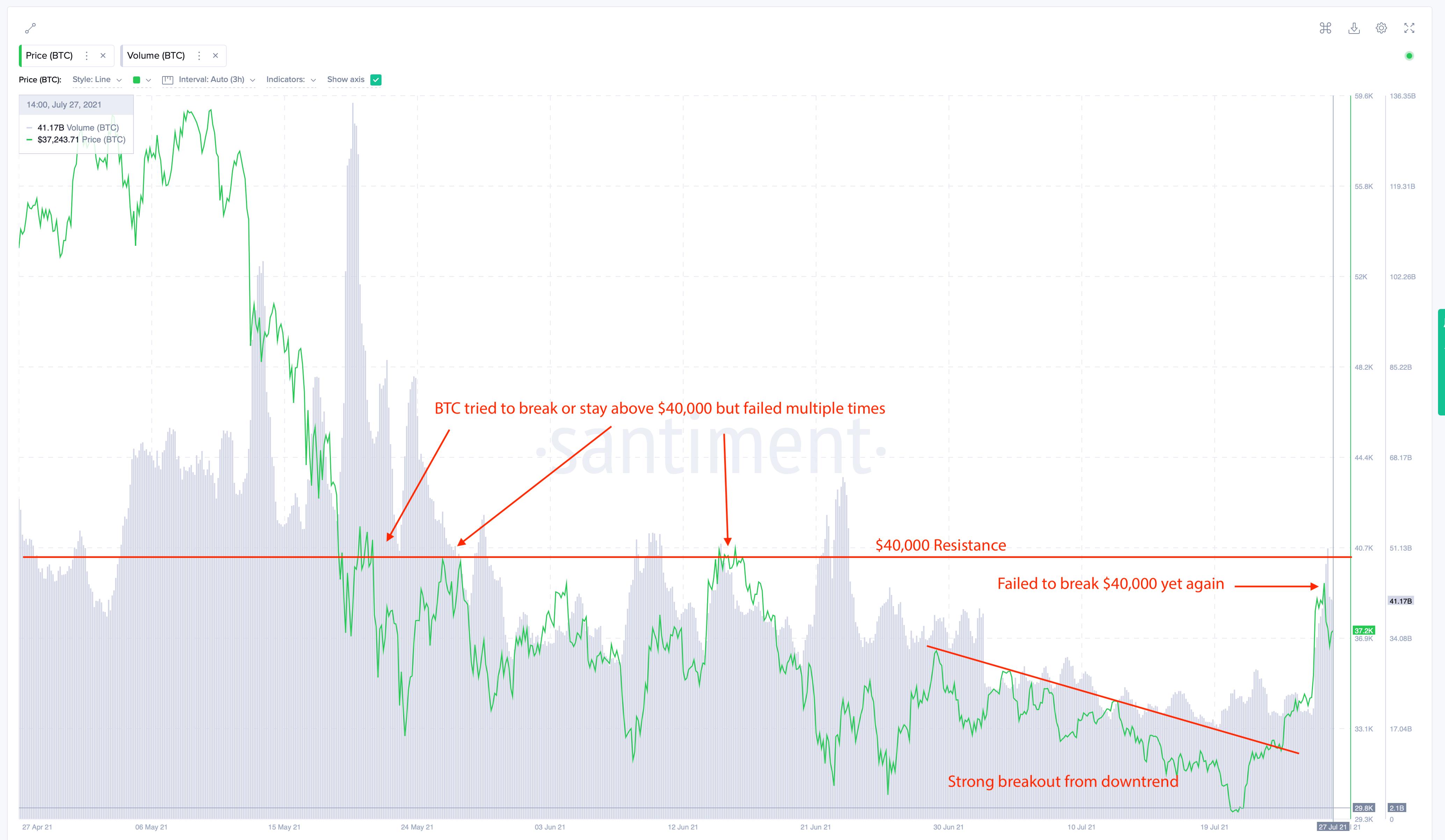 Bitcoin fiyat yükselişi Bitcoin fiyat yükselişini tetikleyen 3 önemli neden!