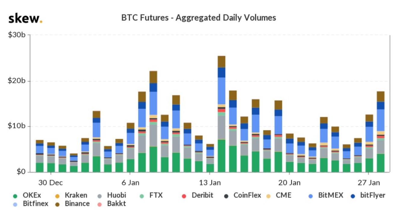 El precio de Bitcoin, puede beneficiarse con el aumento de volumen de futuros de BTC