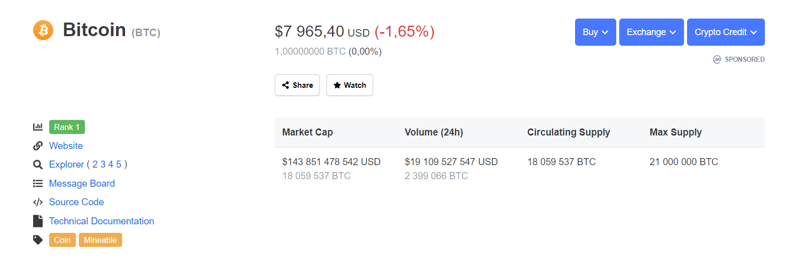 BTC price on CMC
