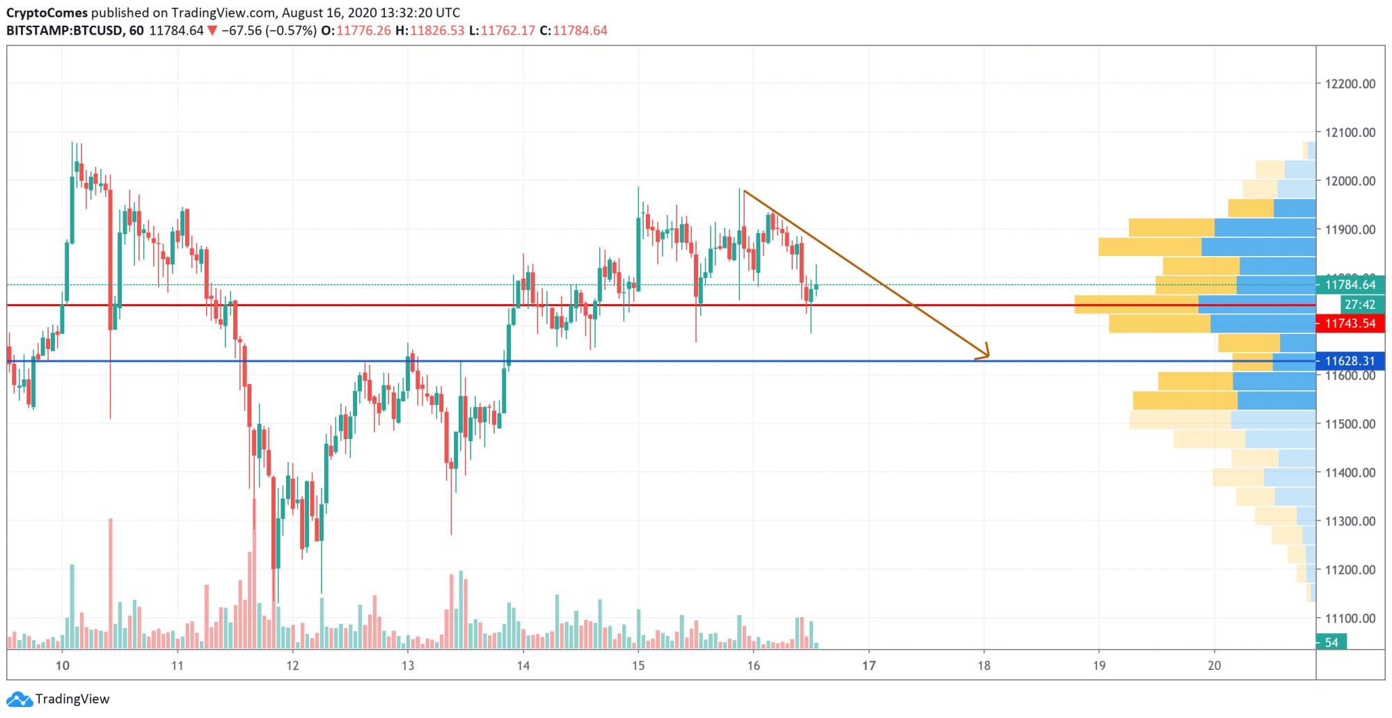 btc trading charts