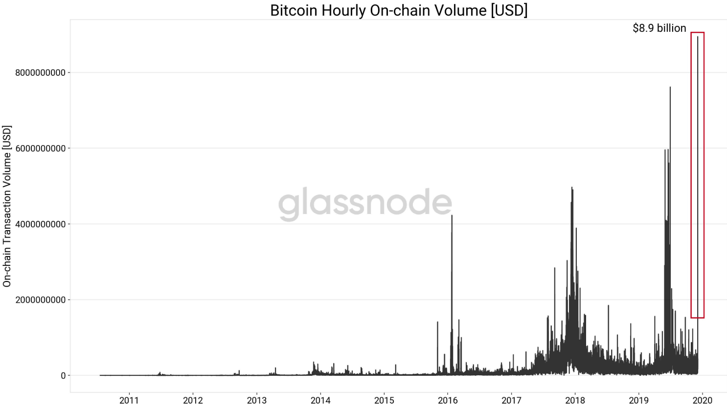 Bitcoin Hourly On-Chain Volume
