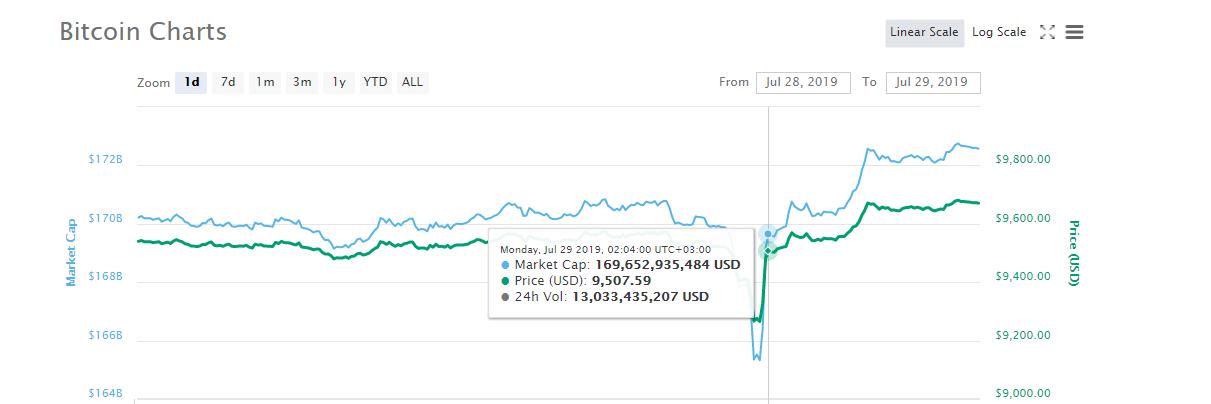 Precio-BTC-CoinMarketCap