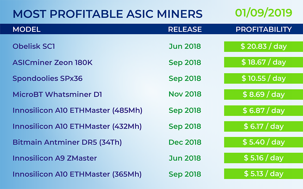 How Hot Does A Antminer S9 Get How Is Mining Monero Profitable