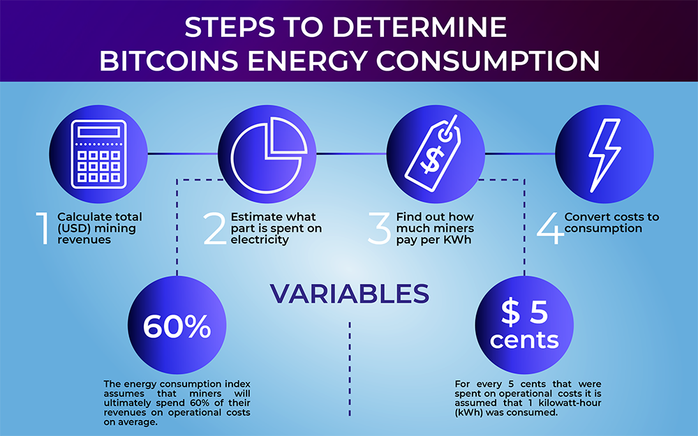 Bitcoin's energy comsumption
