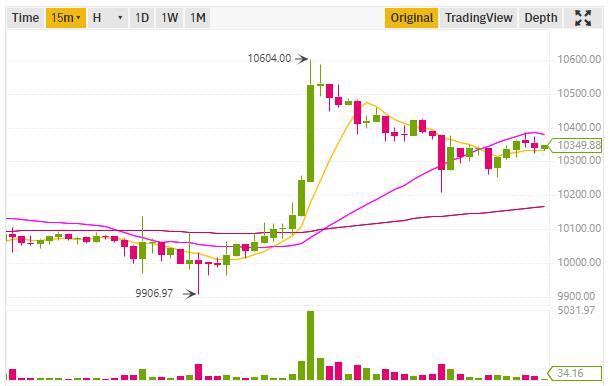 Bitcoin Bitcoin, biểu đồ 15 15