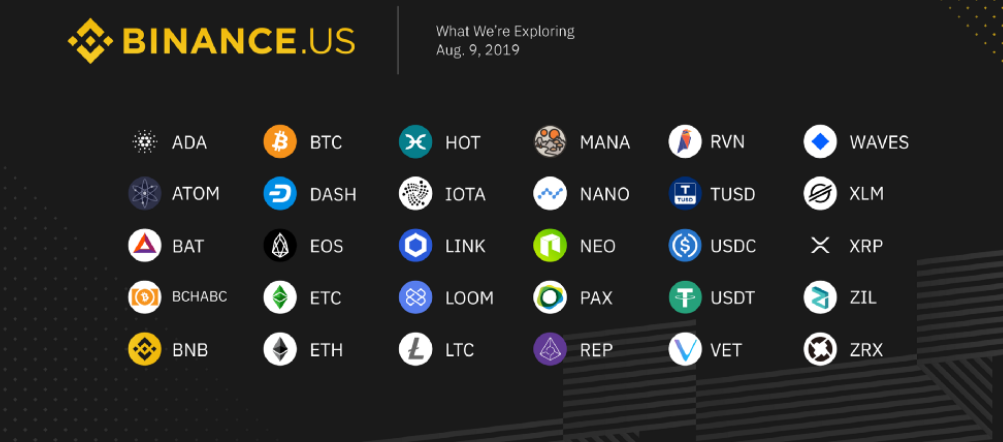 The list of coins that could be listed on Binance