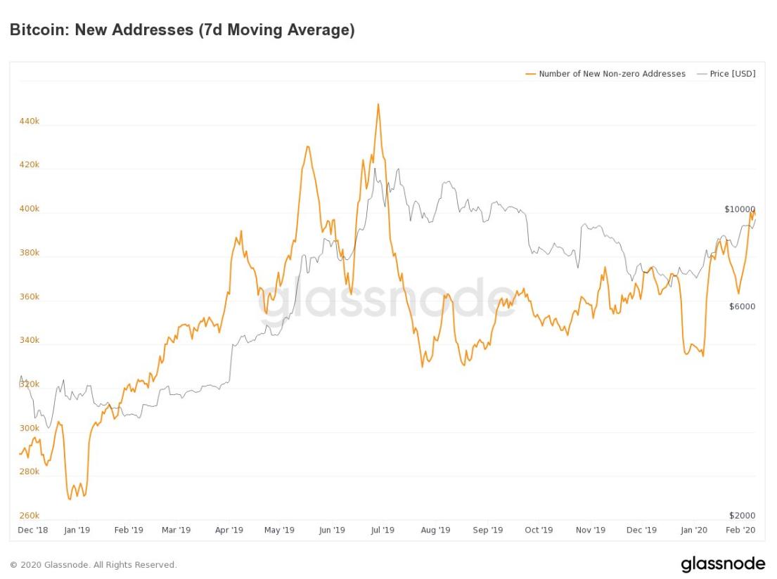 Bitcoin Addresses