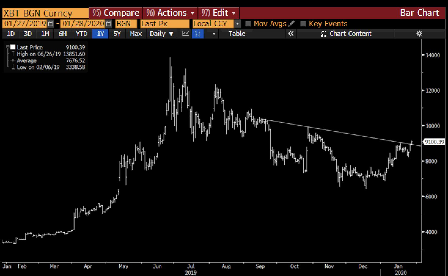 Bitcoin Price2