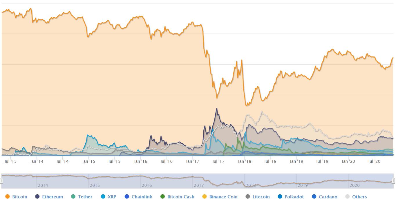 bitcoin dominance coinmarketcap