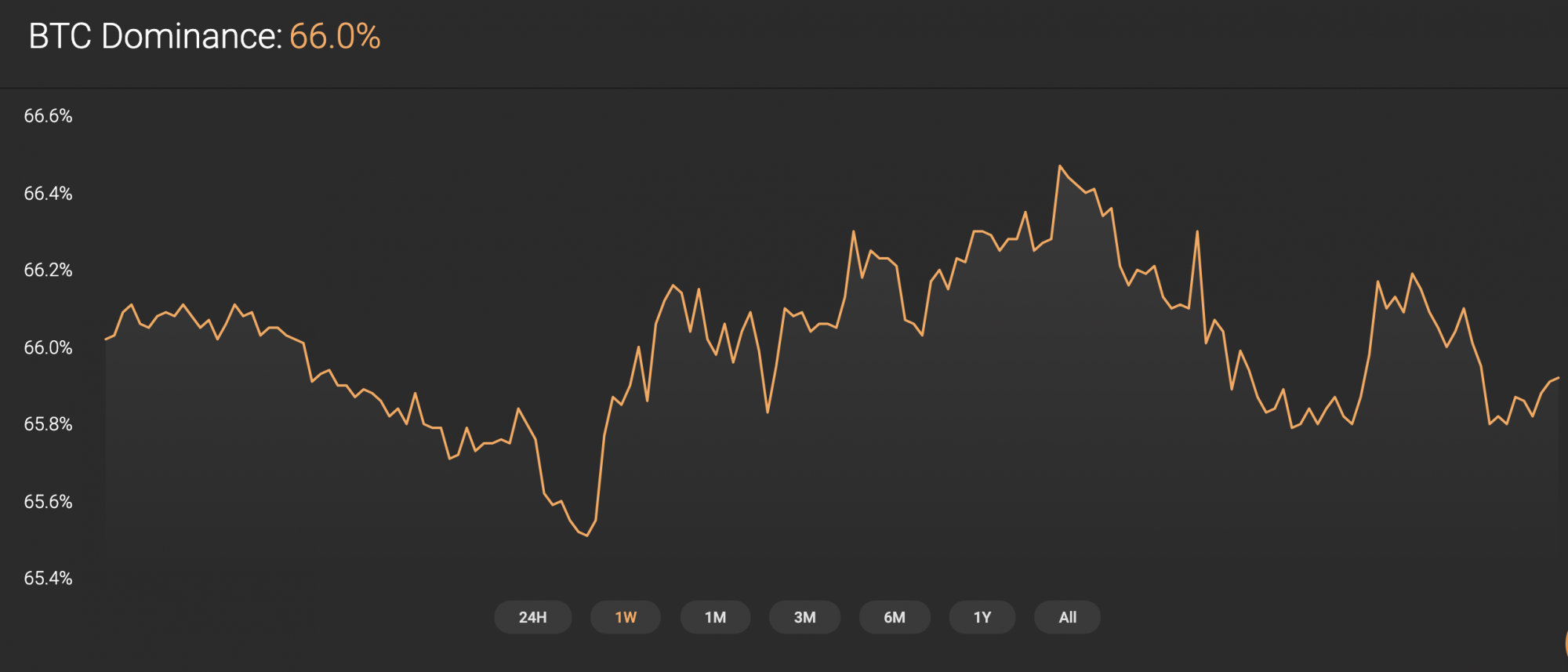 Bitcoin dominance rate