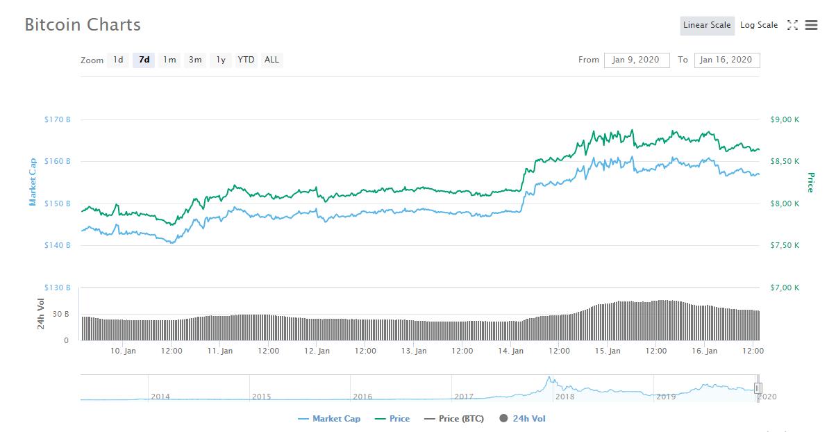 BTC price CMC
