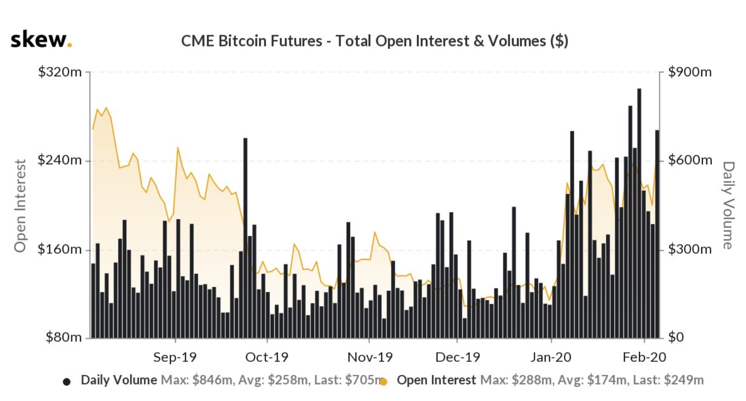 Futuros de Bitcoin da CME Group