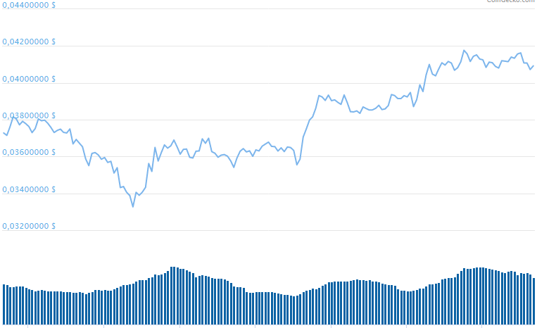 Cardano Price Surges 25 % in Five days