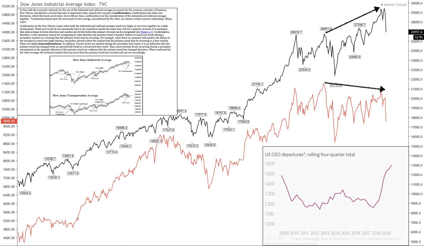 Dow, CEOs