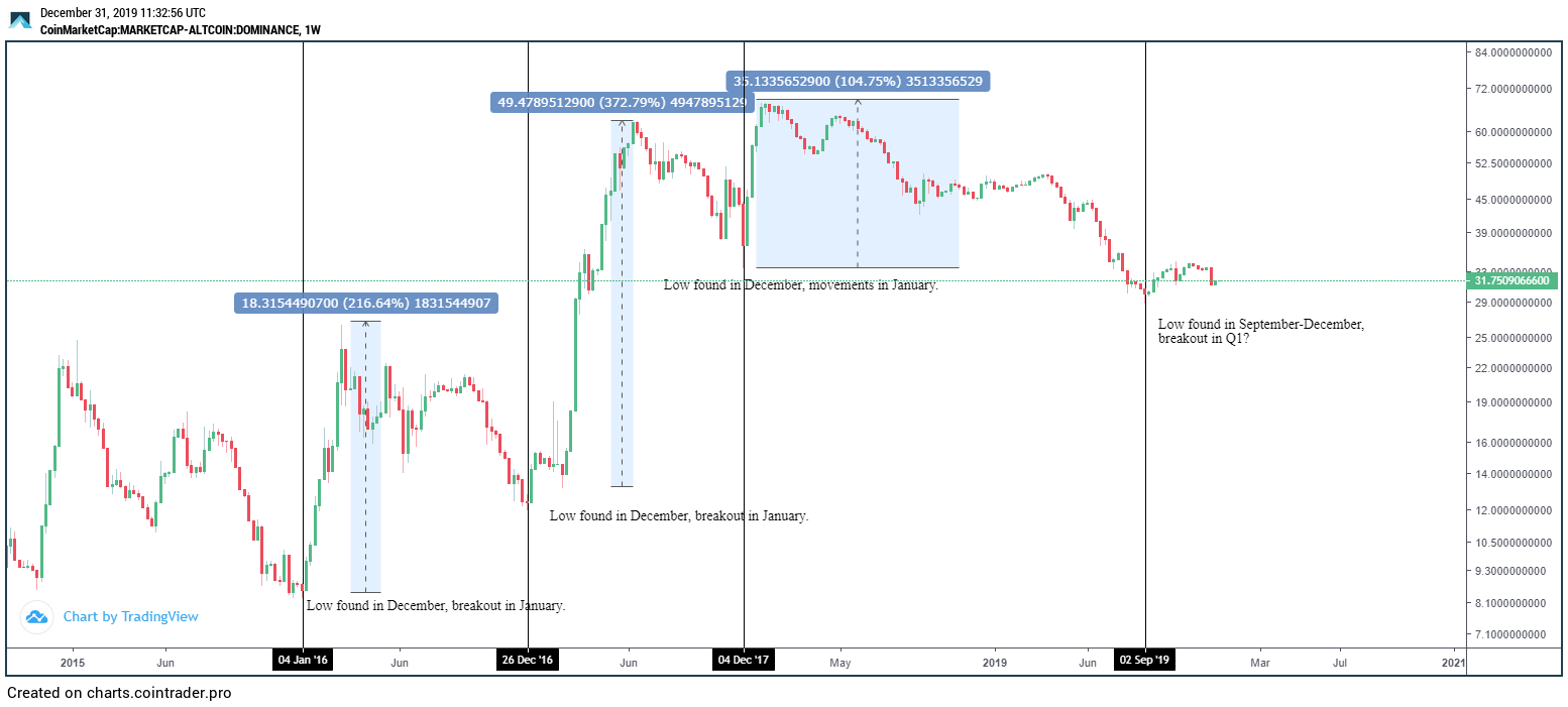 Altcoin Trader crypto trader says you should be prepared for altseason in