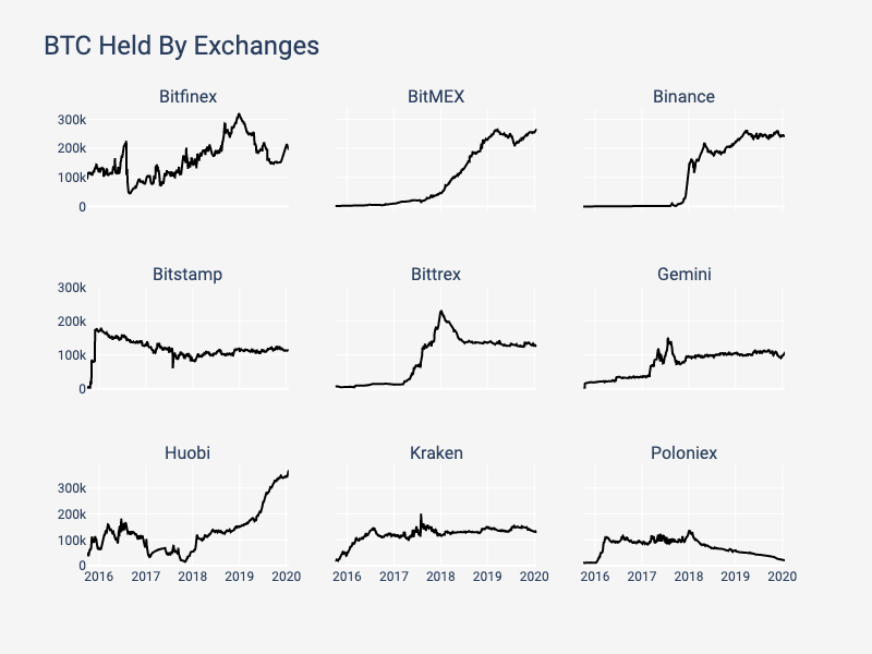 The supply of top exchanges