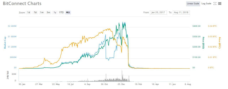 BitConnect chart