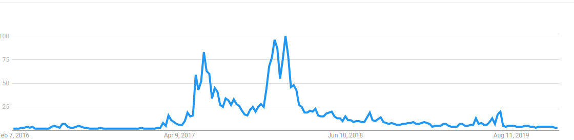 Google Searches For Ethereum Historical Data