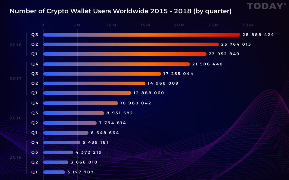 Graph. Number of Crypto Wallet Users Worldwide
