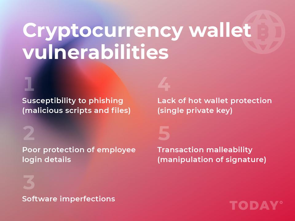 Main vulnerabilities of cryptocurrency portfolios