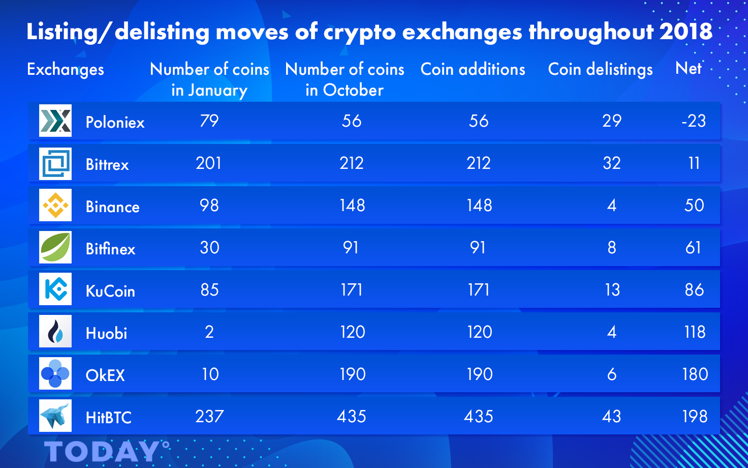 Listing-delisting-moves-of-crypto-exchanges-throughout-2018
